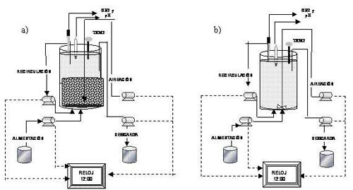 Modificaciones, Cambios de Tecnología y/o Optimización de Plantas de Tratamiento de Aguas Existentes